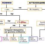 Διαγνωστικός αλγόριθμος κνίδωσης