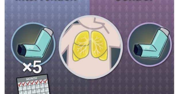 Η βραχυπρόθεσμη αύξηση των εισπνεόμενων κορτικοστεροειδών δεν προλαμβάνει τις παροξύνσεις του άσθματος στα παιδιά.